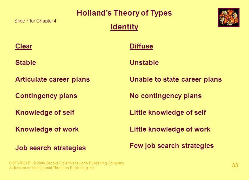 COPYRIGHT © 2006 Brooks/Cole*Wadsworth Publishing Company A division of International Thomson Publishing Inc. 33 Holland's Theory of Types Identity Sl