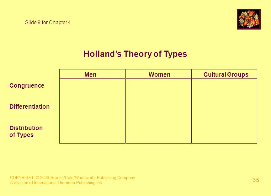 COPYRIGHT © 2006 Brooks/Cole*Wadsworth Publishing Company A division of International Thomson Publishing Inc. 35 Slide 9 for Chapter 4 Holland's Theor
