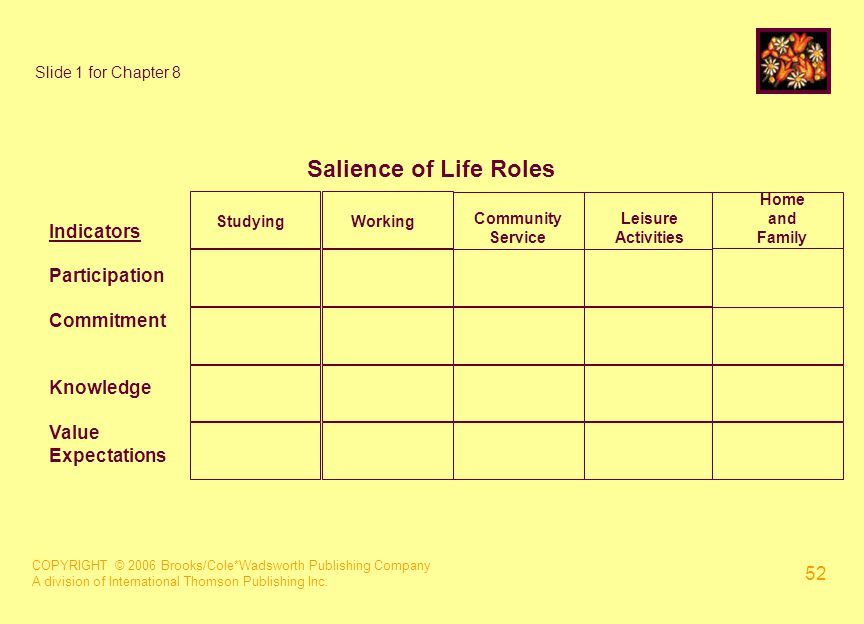 COPYRIGHT © 2006 Brooks/Cole*Wadsworth Publishing Company A division of International Thomson Publishing Inc. 52 Slide 1 for Chapter 8 Salience of Lif