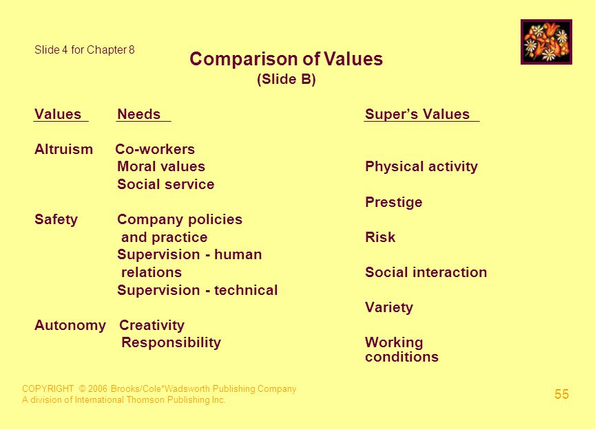 COPYRIGHT © 2006 Brooks/Cole*Wadsworth Publishing Company A division of International Thomson Publishing Inc. 55 Slide 4 for Chapter 8 Values NeedsSup