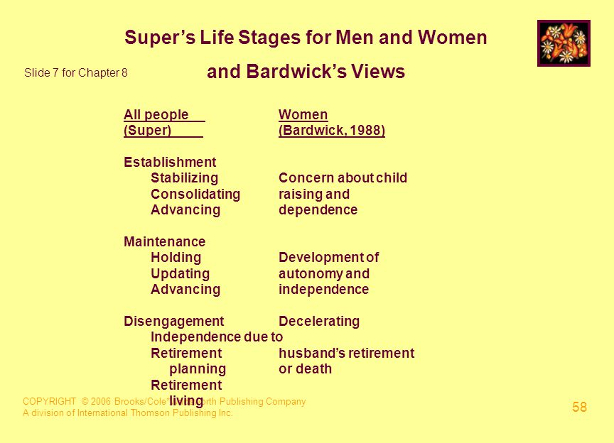COPYRIGHT © 2006 Brooks/Cole*Wadsworth Publishing Company A division of International Thomson Publishing Inc. 58 Super's Life Stages for Men and Women