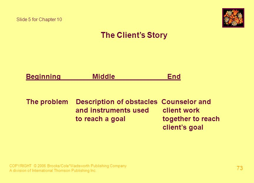 COPYRIGHT © 2006 Brooks/Cole*Wadsworth Publishing Company A division of International Thomson Publishing Inc. 73 The Client's Story BeginningMiddleEnd