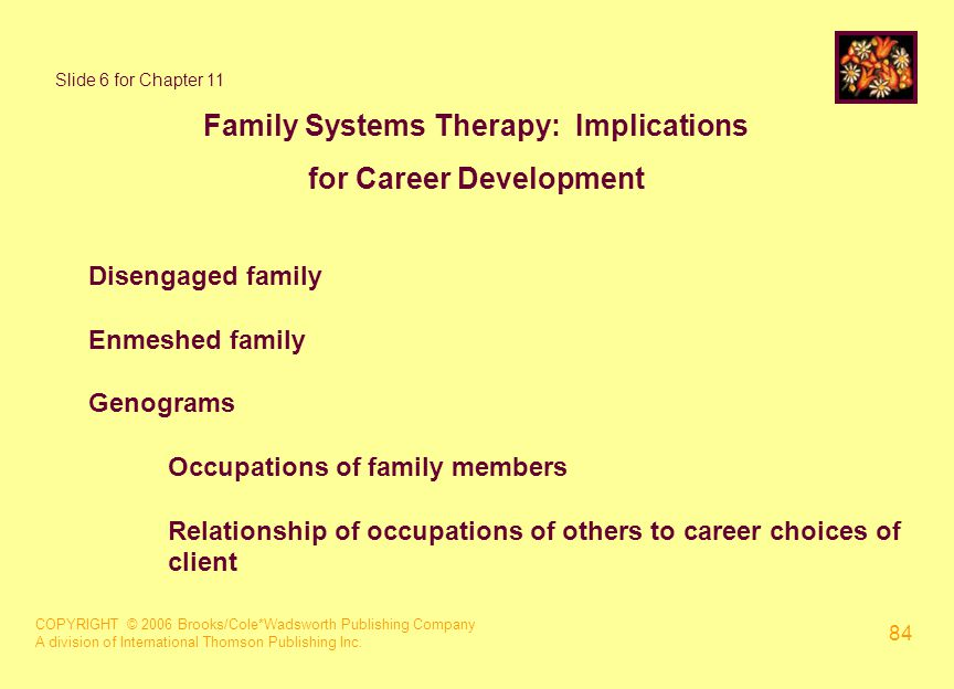 COPYRIGHT © 2006 Brooks/Cole*Wadsworth Publishing Company A division of International Thomson Publishing Inc. 84 Slide 6 for Chapter 11 Family Systems
