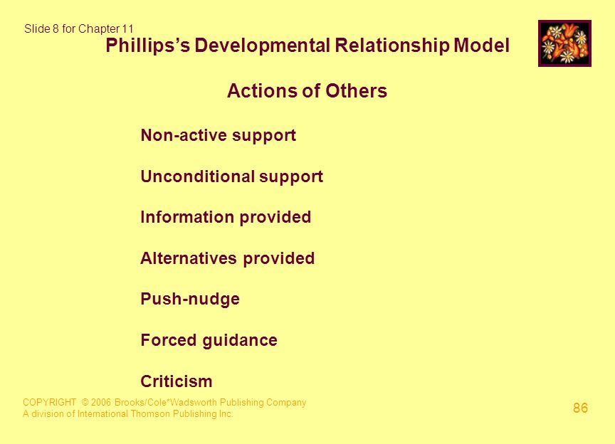 COPYRIGHT © 2006 Brooks/Cole*Wadsworth Publishing Company A division of International Thomson Publishing Inc. 86 Slide 8 for Chapter 11 Phillips's Dev