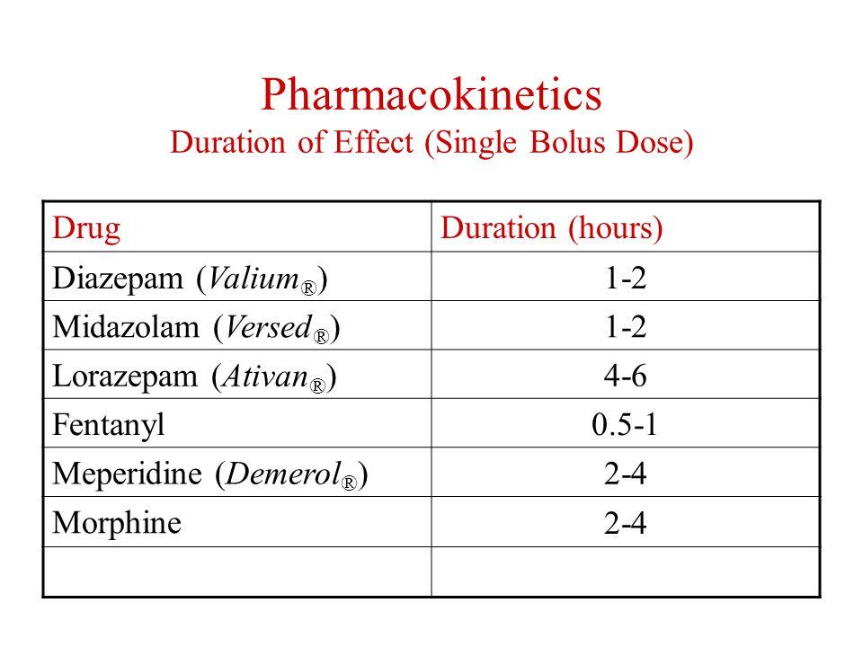 Pharmacokinetics Route of Elimination HepaticRenal Diazepam (Valium ® ) Diazepam metabolites Midazolam (Versed ® ) Midazolam metabolites Lorazepam (Ativan ® ) Morphine metabolites Fentanyl Meperidine metabolites Meperidine (Demerol ® ) Morphine Propofol (Diprivan ® )