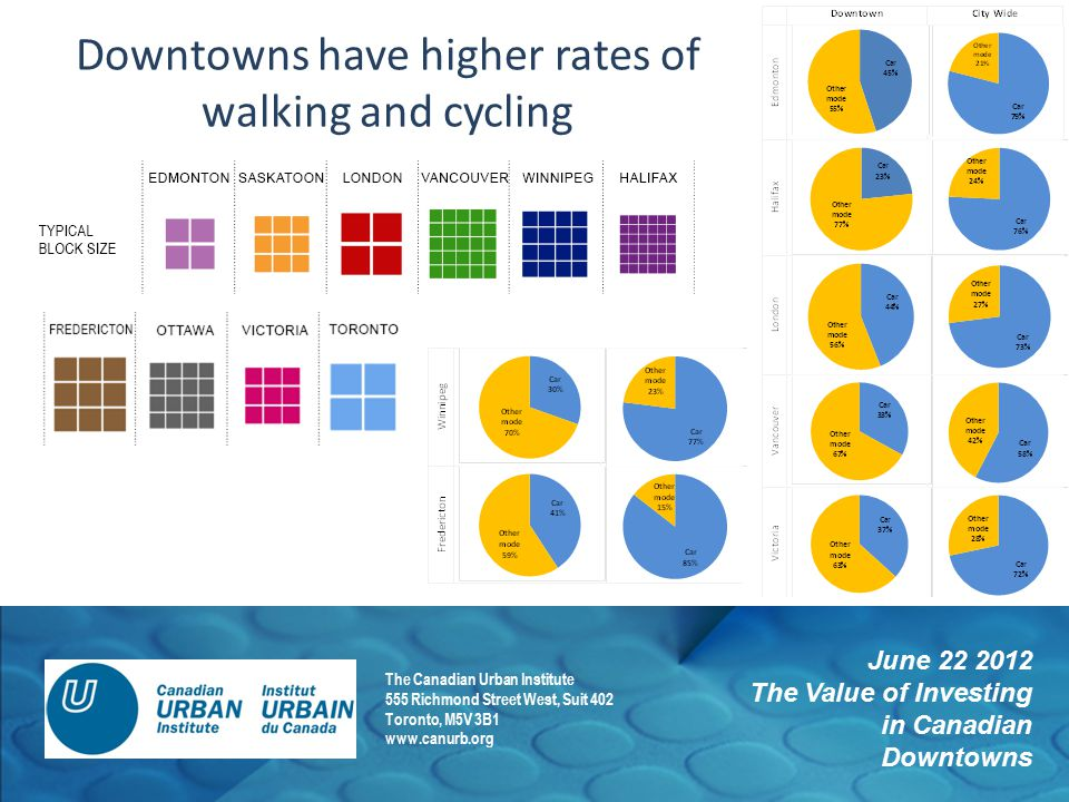 June 22 2012 The Value of Investing in Canadian Downtowns The Canadian Urban Institute 555 Richmond Street West, Suit 402 Toronto, M5V 3B1 www.canurb.org Downtowns have higher rates of walking and cycling