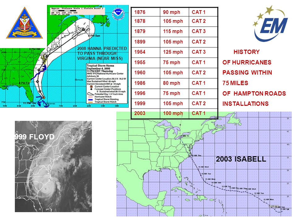 2003 ISABELL 2008 HANNA PREDICTED TO PASS THROUGH VIRGINIA (NEAR MISS) 1999 FLOYD HISTORY OF HURRICANES PASSING WITHIN 75 MILES OF HAMPTON ROADS INSTALLATIONS 187690 mphCAT 1 1878105 mphCAT 2 1879115 mphCAT 3 1899105 mphCAT 2 1954125 mphCAT 3 195575 mphCAT 1 1960105 mphCAT 2 198680 mphCAT 1 199675 mphCAT 1 1999105 mphCAT 2 2003100 mphCAT 1