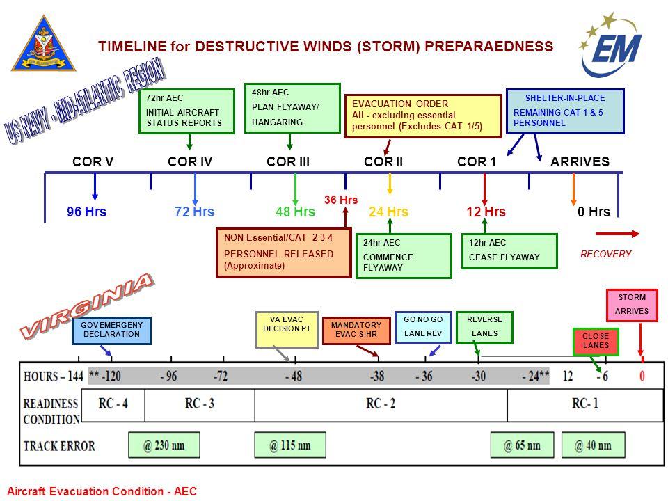 COR V COR IV COR III COR II COR 1 ARRIVES RECOVERY 96 Hrs 72 Hrs 48 Hrs 24 Hrs 12 Hrs 0 Hrs 36 Hrs TIMELINE for DESTRUCTIVE WINDS (STORM) PREPARAEDNES