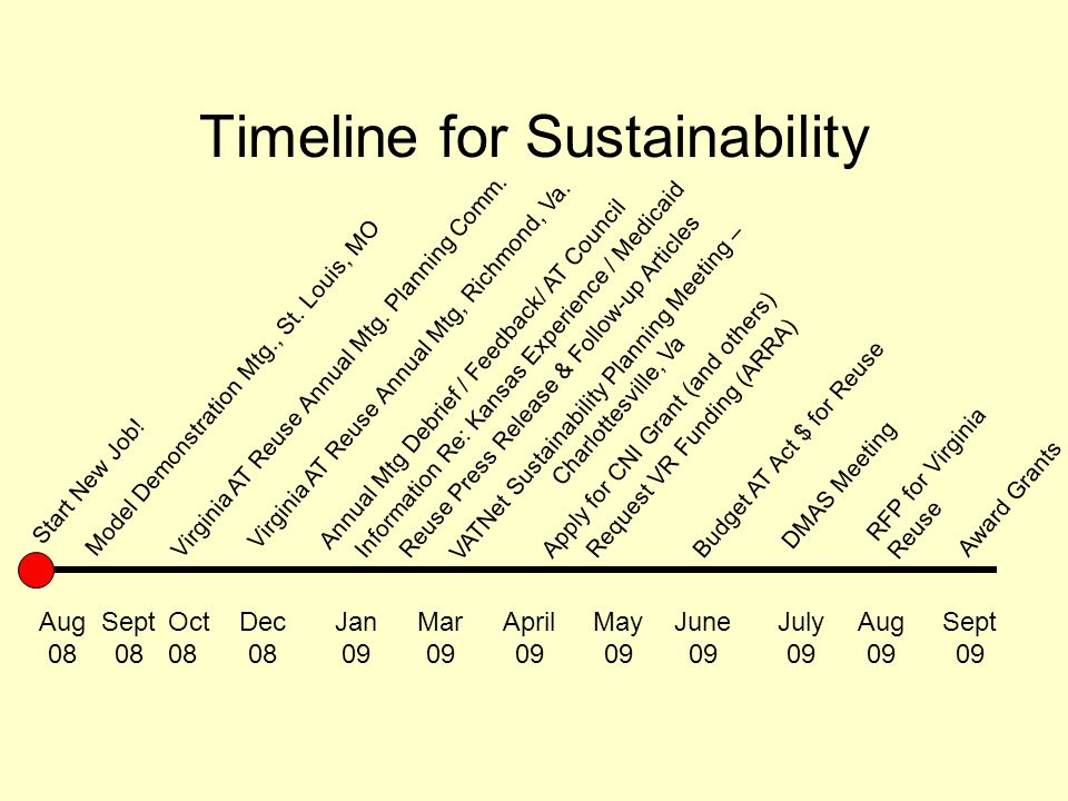 Timeline for Sustainability Sept 08 Oct 08 June 09 April 09 Dec 08 Sept 09 Jan 09 Mar 09 May 09 VATNet Sustainability Planning Meeting – Charlottesvil