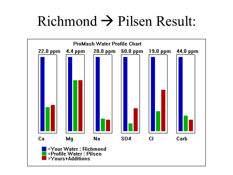 Richmond  Pilsen Result: