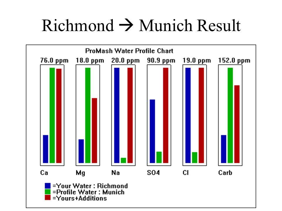 Richmond  Munich Result