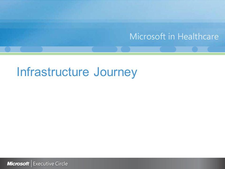 Infrastructure Journey
