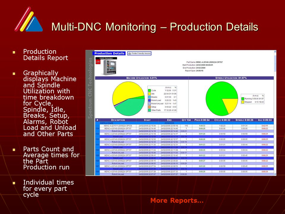 Multi-DNC Monitoring – Production Details Multi-DNC Monitoring – Production Details Production Details Report Graphically displays Machine and Spindle Utilization with time breakdown for Cycle, Spindle, Idle, Breaks, Setup, Alarms, Robot Load and Unload and Other Parts Parts Count and Average times for the Part Production run Individual times for every part cycle More Reports…
