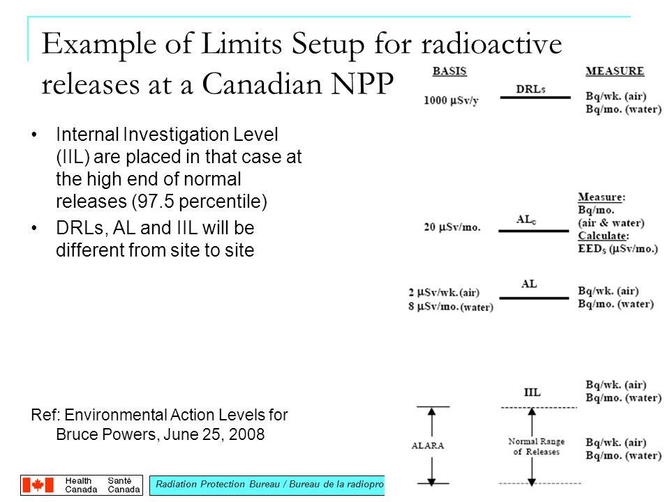 Radiation Protection Bureau / Bureau de la radioprotection Example of Limits Setup for radioactive releases at a Canadian NPP Internal Investigation Level (IIL) are placed in that case at the high end of normal releases (97.5 percentile) DRLs, AL and IIL will be different from site to site Ref: Environmental Action Levels for Bruce Powers, June 25, 2008