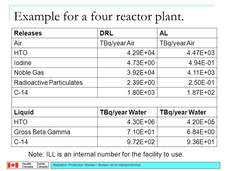 Radiation Protection Bureau / Bureau de la radioprotection Example for a four reactor plant.