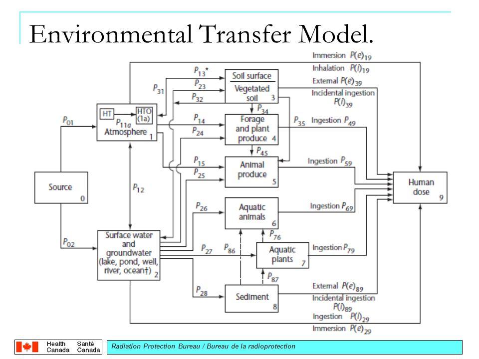 Radiation Protection Bureau / Bureau de la radioprotection Environmental Transfer Model.