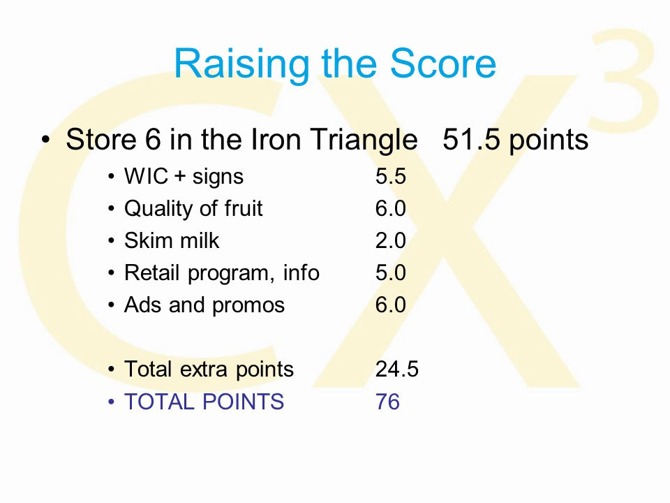 Raising the Score Store 6 in the Iron Triangle51.5 points WIC + signs5.5 Quality of fruit6.0 Skim milk2.0 Retail program, info5.0 Ads and promos6.0 Total extra points24.5 TOTAL POINTS76