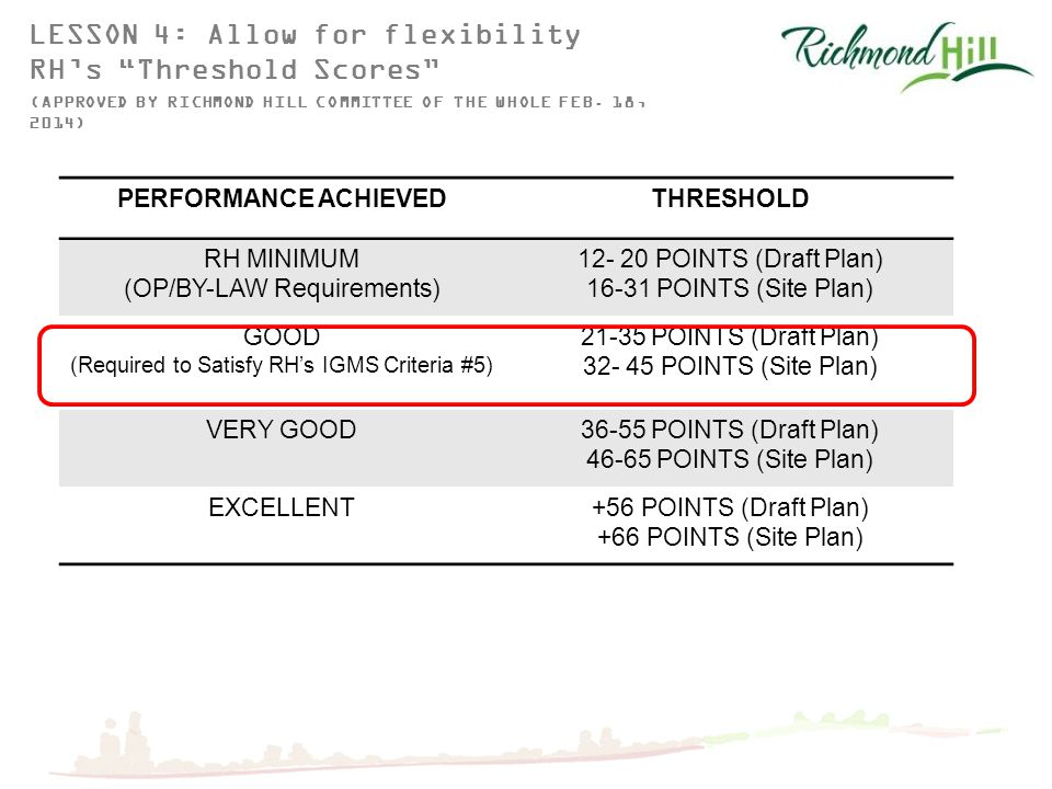 PERFORMANCE ACHIEVEDTHRESHOLD RH MINIMUM (OP/BY-LAW Requirements) 12- 20 POINTS (Draft Plan) 16-31 POINTS (Site Plan) GOOD (Required to Satisfy RH's IGMS Criteria #5) 21-35 POINTS (Draft Plan) 32- 45 POINTS (Site Plan) VERY GOOD36-55 POINTS (Draft Plan) 46-65 POINTS (Site Plan) EXCELLENT+56 POINTS (Draft Plan) +66 POINTS (Site Plan) LESSON 4: Allow for flexibility RH's Threshold Scores (APPROVED BY RICHMOND HILL COMMITTEE OF THE WHOLE FEB.