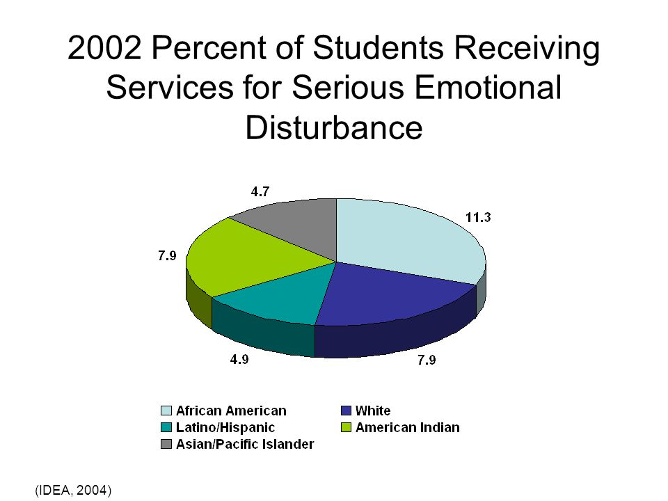 2002 Percent of Students Receiving Services for Serious Emotional Disturbance (IDEA, 2004)