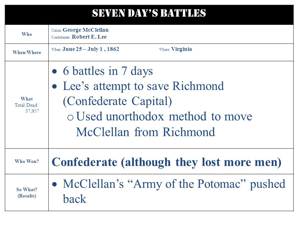 Seven Day's Battles Who Union: George McClellan Confederate: Robert E.