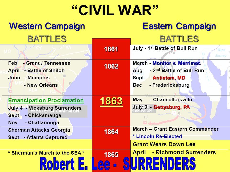 CIVIL WAR 18611862186318641865 Eastern Campaign BATTLES July - 1 st Battle of Bull Run Monitor v.