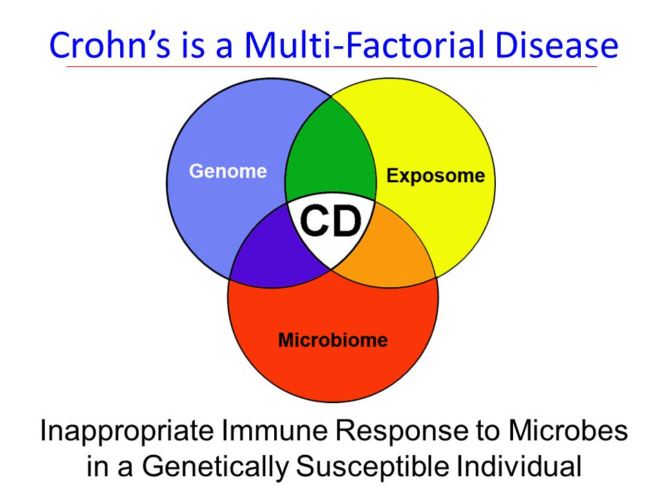 Crohn's is a Multi-Factorial Disease Inappropriate Immune Response to Microbes in a Genetically Susceptible Individual