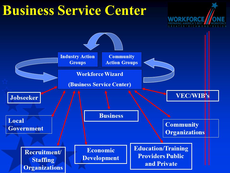 Business Service Center Workforce Wizard (Business Service Center) Industry Action Groups Community Action Groups Jobseeker Business Economic Development VEC/WIB's Education/Training Providers Public and Private Recruitment/ Staffing Organizations Local Government Community Organizations