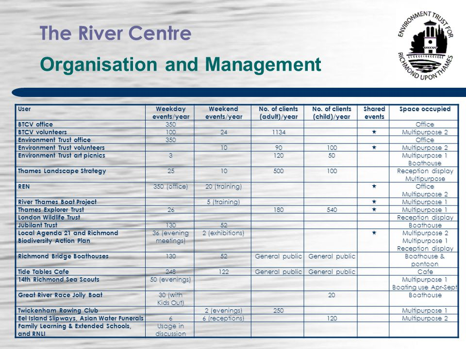 The River Centre Organisation and ManagementUser Weekday events/year Weekend events/year No.