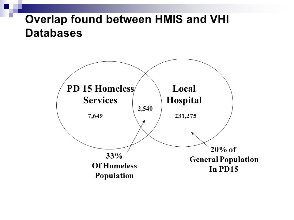 Overlap found between HMIS and VHI Databases Local Hospital PD 15 Homeless Services 2,540 231,2757,649 33% Of Homeless Population 20% of General Population In PD15