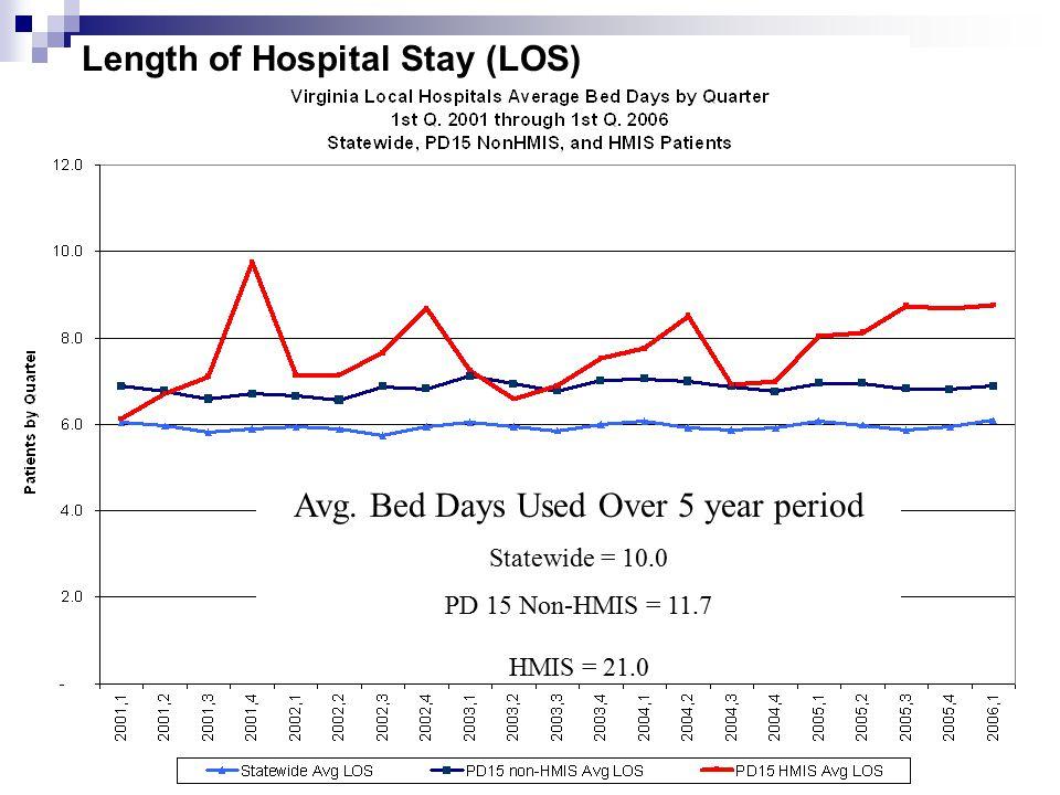 Length of Hospital Stay (LOS) Avg.
