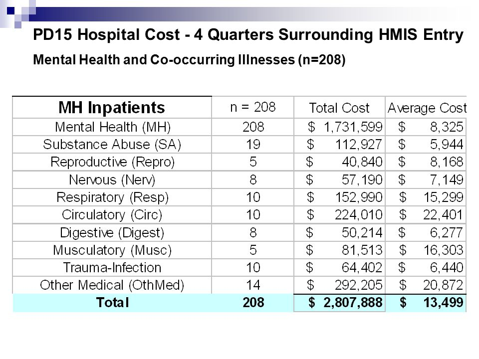 PD15 Hospital Cost - 4 Quarters Surrounding HMIS Entry Mental Health and Co-occurring Illnesses (n=208)