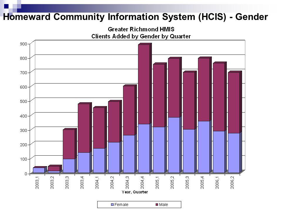 Homeward Community Information System (HCIS) - Gender