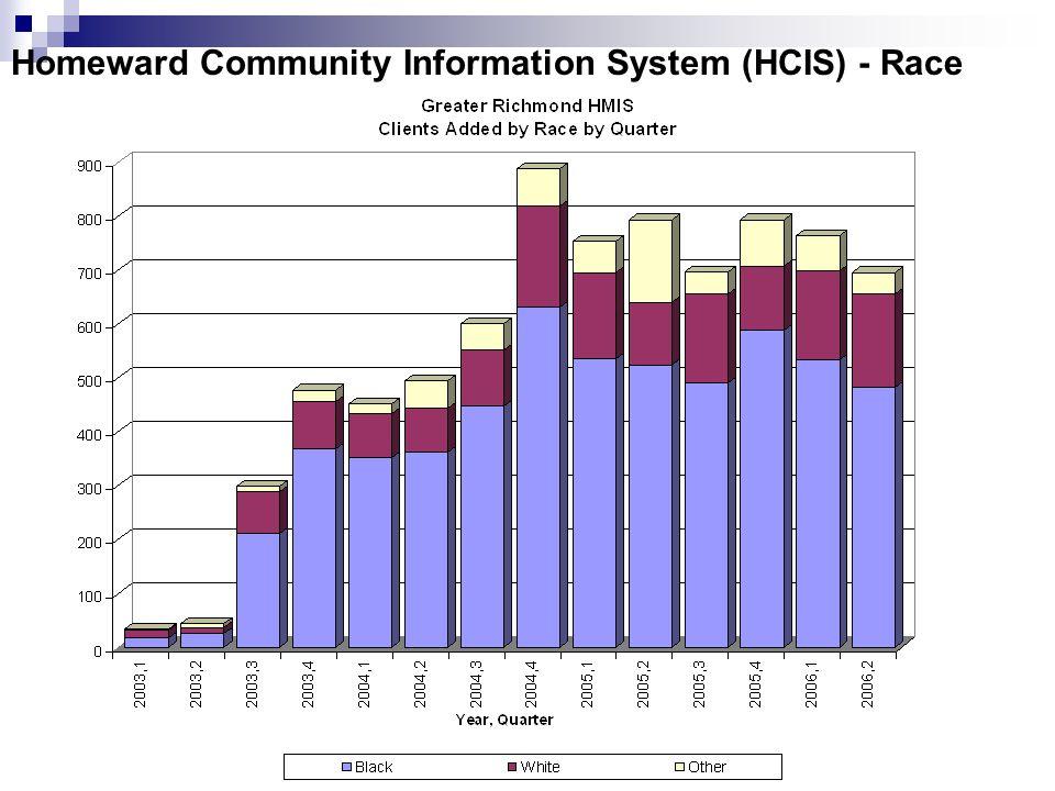 Homeward Community Information System (HCIS) - Race