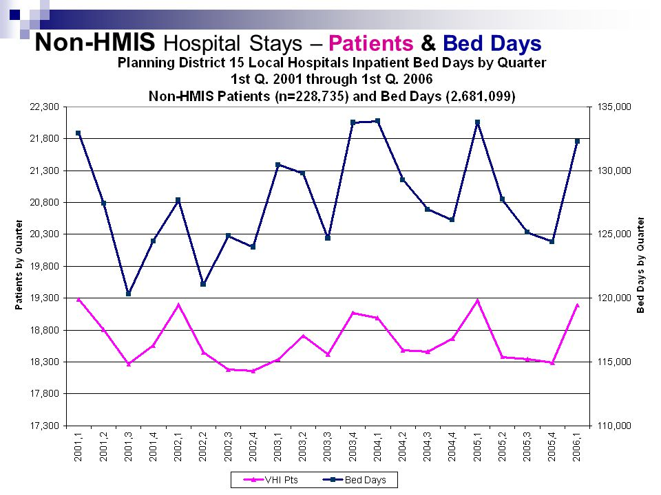 Non-HMIS Hospital Stays – Patients & Bed Days