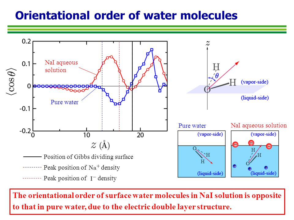 Orientational order of water molecules NaI aqueous solution Pure water NaI aqueous solution The orientational order of surface water molecules in NaI solution is opposite to that in pure water, due to the electric double layer structure.