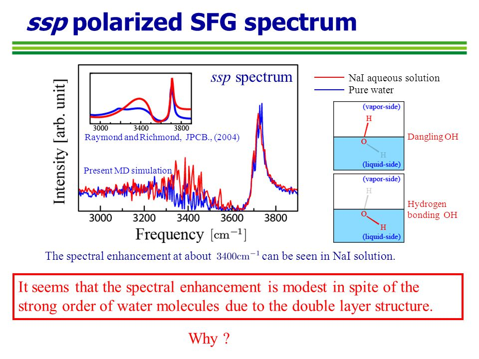 ssp polarized SFG spectrum Pure water NaI aqueous solution Why .