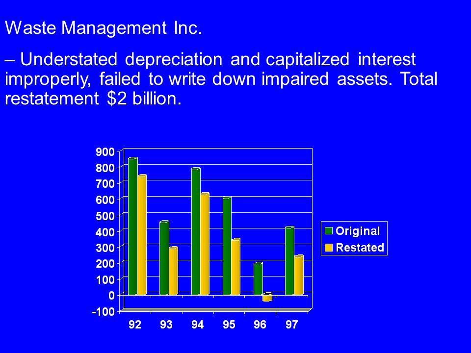 Waste Management Inc. – Understated depreciation and capitalized interest improperly, failed to write down impaired assets. Total restatement $2 billi