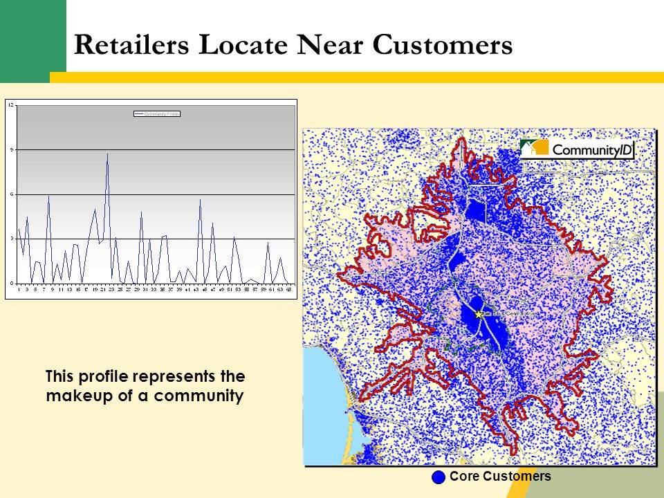 Core Customers This profile represents the makeup of a community Retailers Locate Near Customers