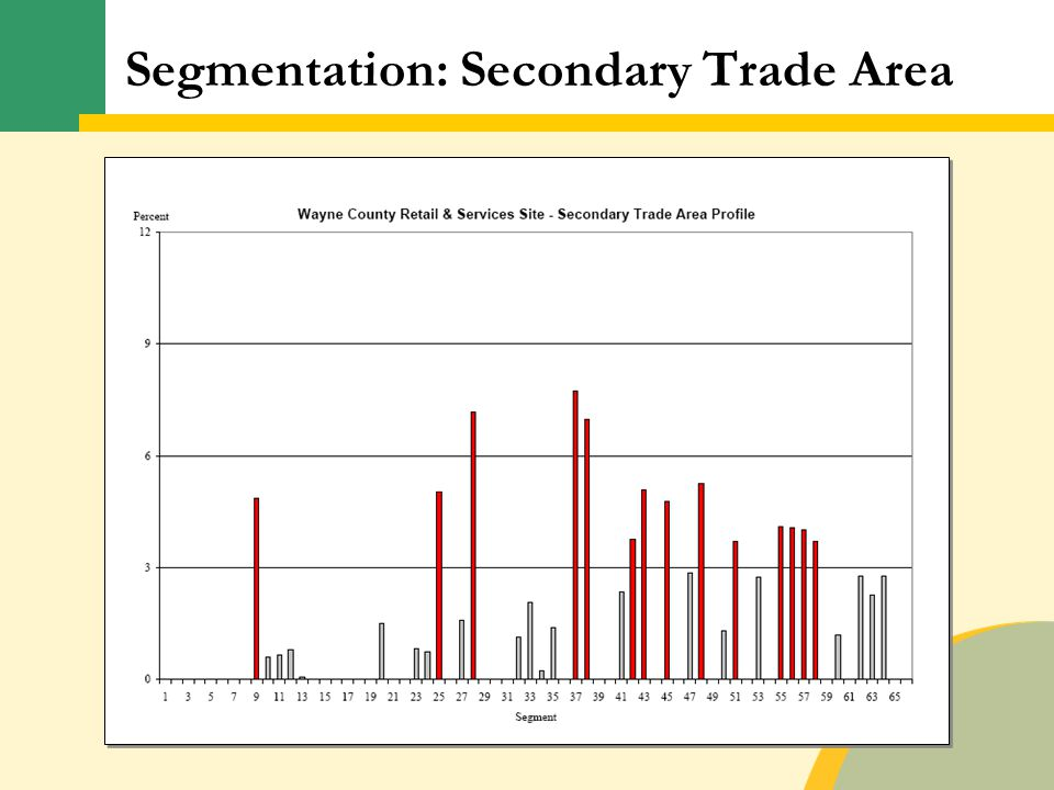 Segmentation: Secondary Trade Area