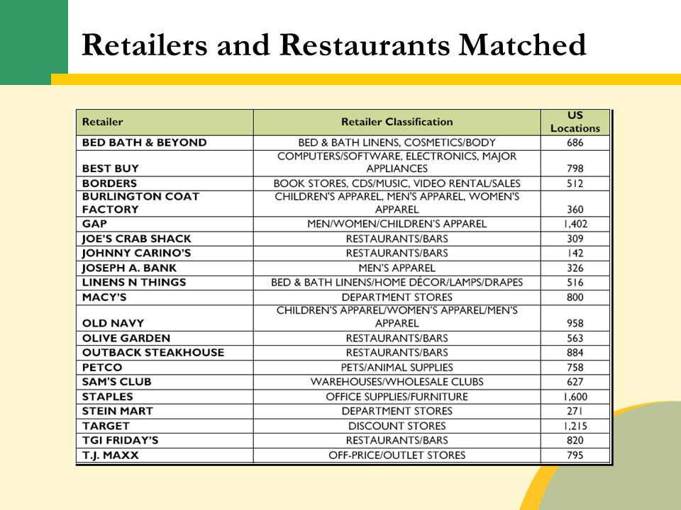 Retailers and Restaurants Matched