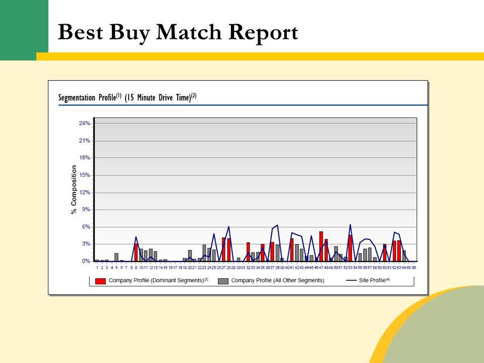 Best Buy Match Report