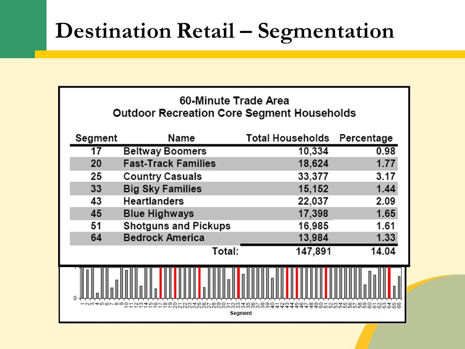 Destination Retail – Segmentation