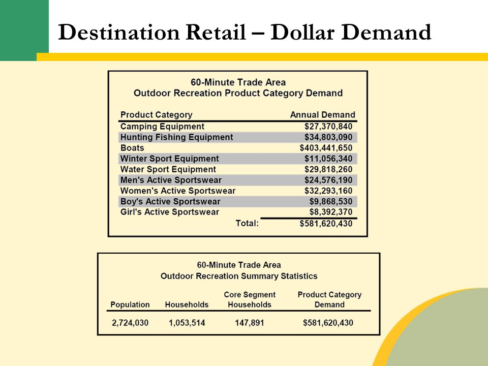 Destination Retail – Dollar Demand