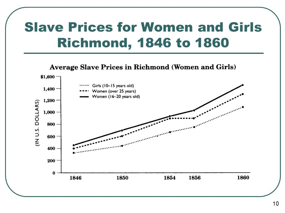 10 Slave Prices for Women and Girls Richmond, 1846 to 1860