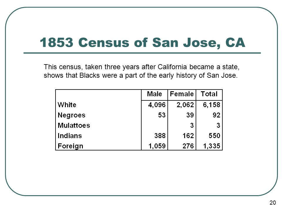 20 1853 Census of San Jose, CA This census, taken three years after California became a state, shows that Blacks were a part of the early history of San Jose.
