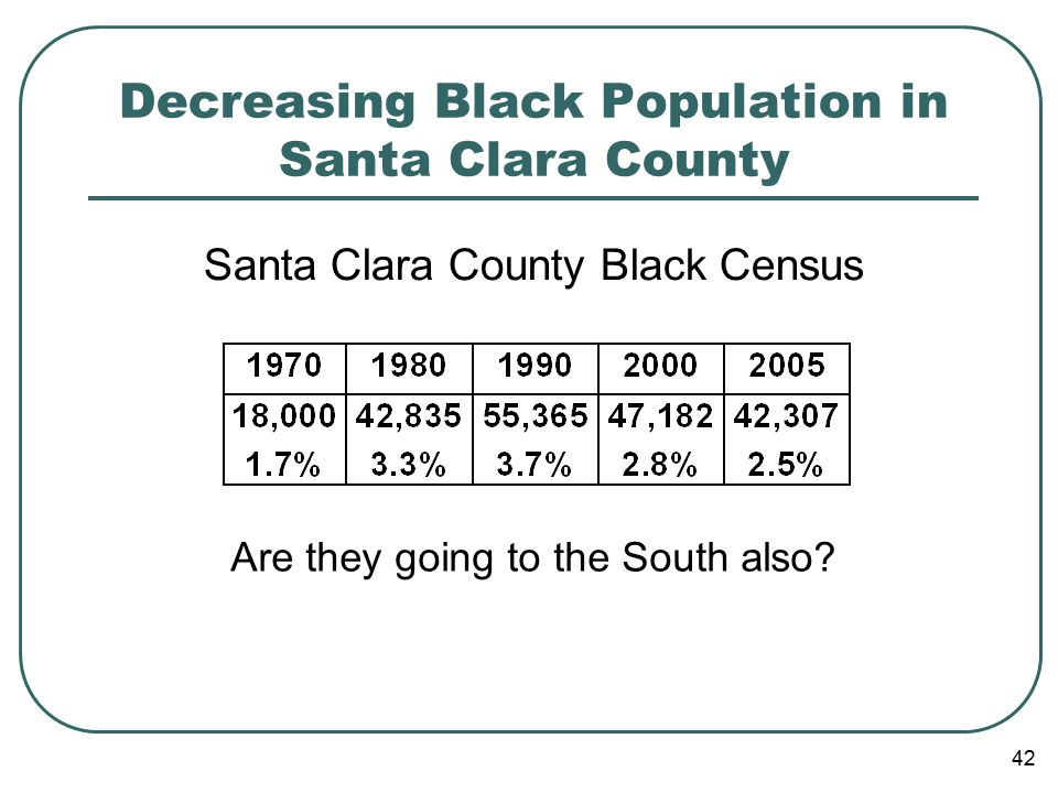 42 Decreasing Black Population in Santa Clara County Santa Clara County Black Census Are they going to the South also