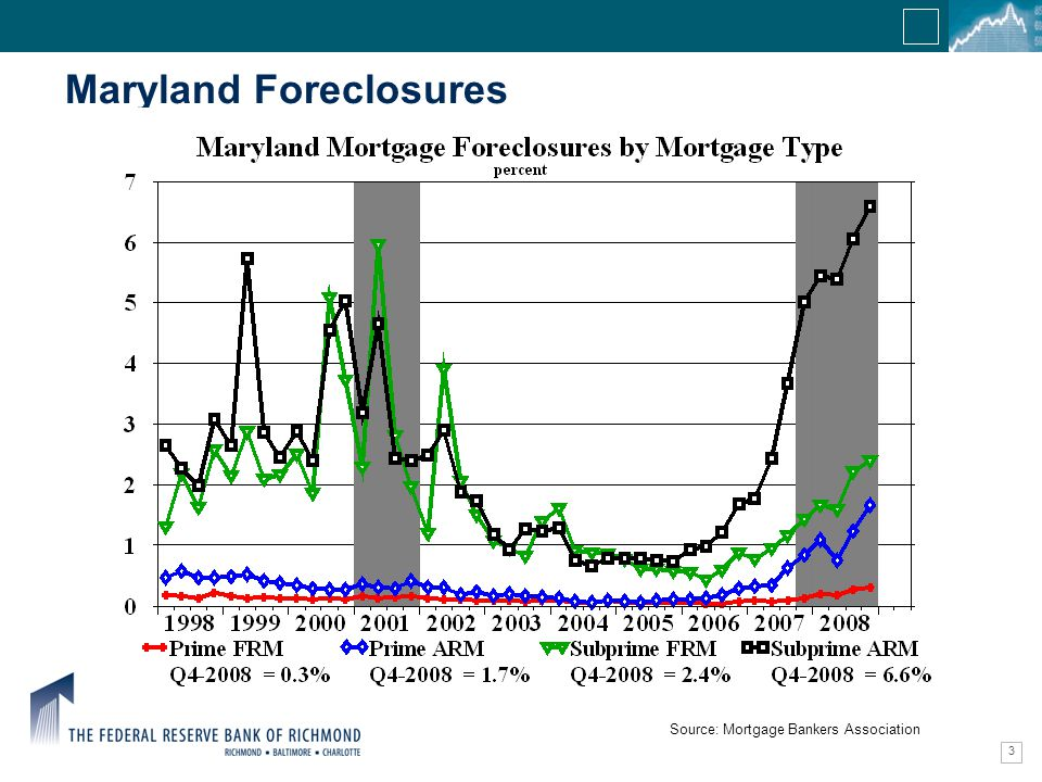 Confidential Information 3 Maryland Foreclosures Source: Mortgage Bankers Association