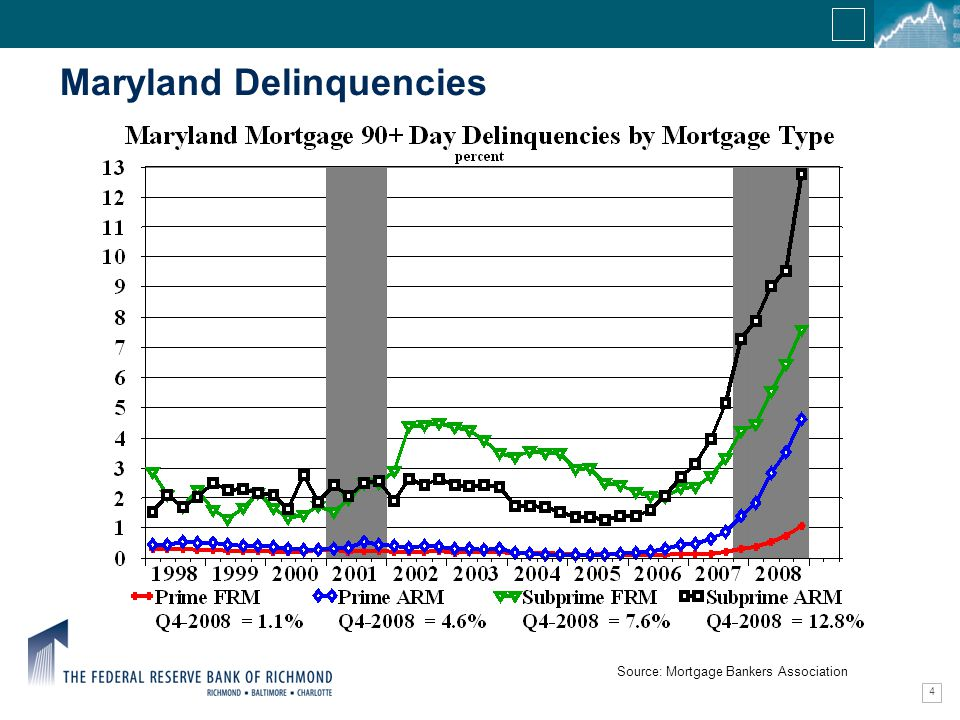 Confidential Information 4 Maryland Delinquencies Source: Mortgage Bankers Association