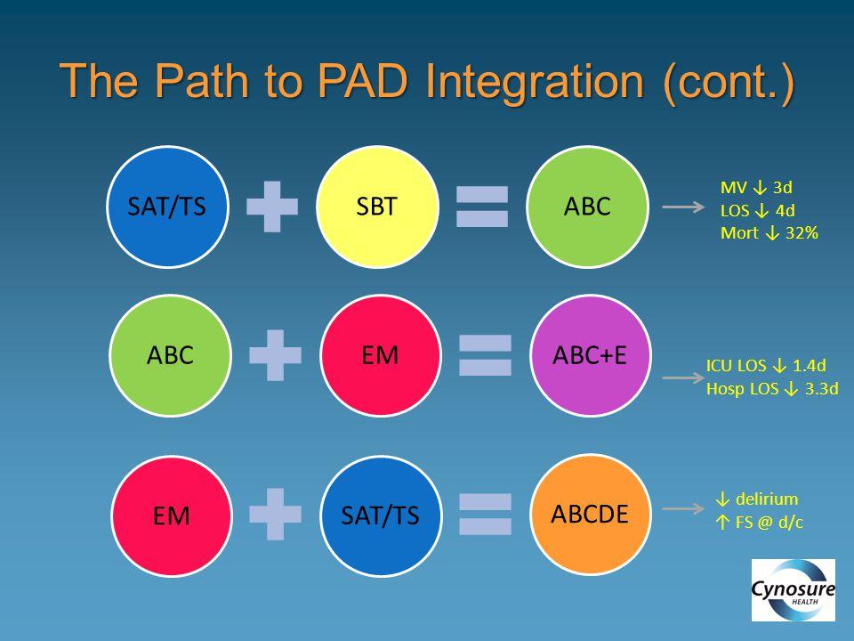 The Path to PAD Integration (cont.) SAT/TSSBTABC EMABC+ESAT/TSEMABCDE MV ↓ 3d LOS ↓ 4d Mort ↓ 32% ICU LOS ↓ 1.4d Hosp LOS ↓ 3.3d ↓ delirium ↑ FS @ d/c