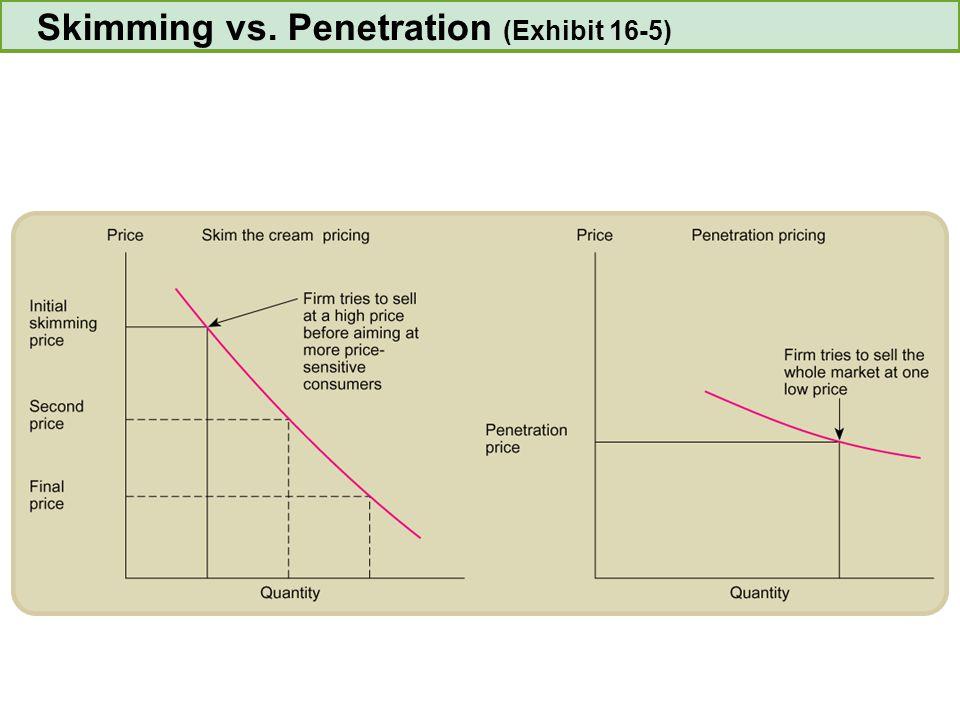 Skimming vs. Penetration (Exhibit 16-5)